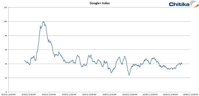 Traffic of google plus